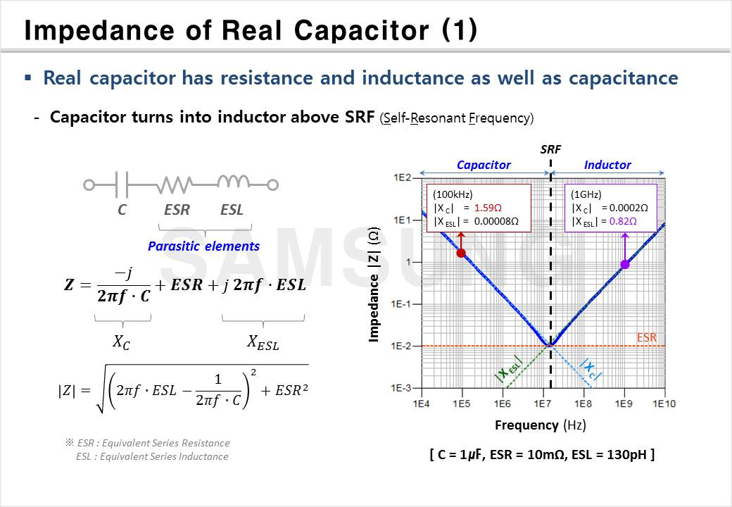 Impedance of Passive Components