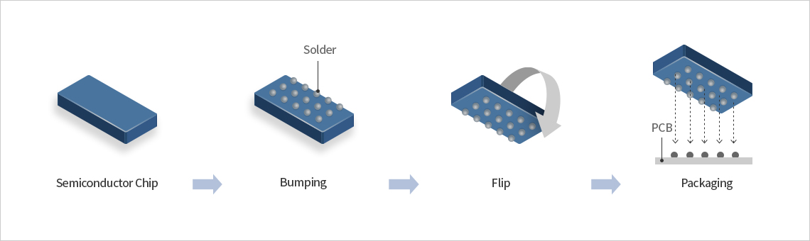 Semiconductor Chip -> Bumping(Solder) -> Flip -> Packaging(PCB)