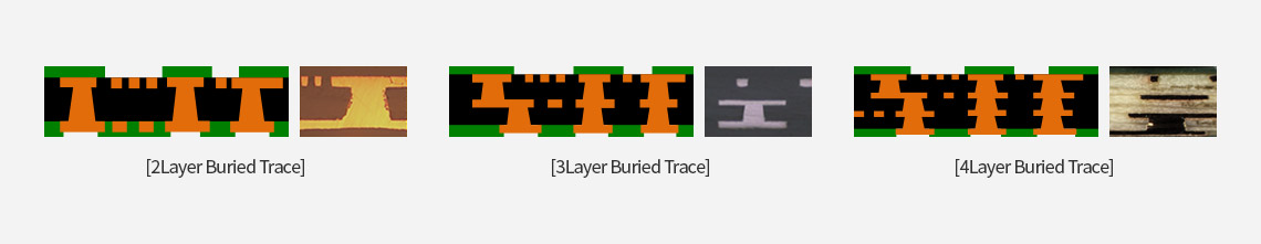 [2Layer Buried Trace], [3Layer Buried Trace], [4Layer Buried Trace]