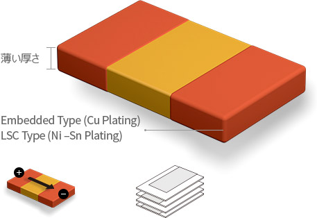 薄い厚さ, Embedded Type (Cu Plating) LSC Type (Ni –Sn Plating)