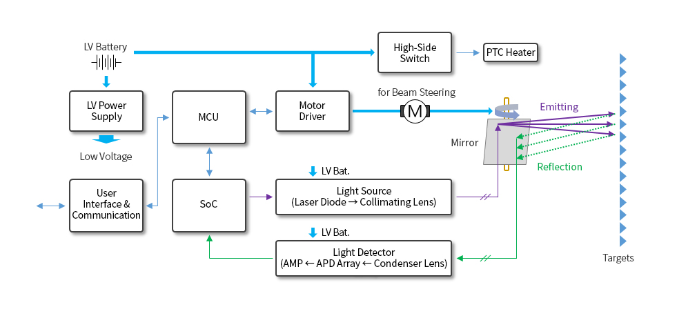 ADAS, LiDAR, Light Detection And Ranging의 부품 적용 구성도 도식화