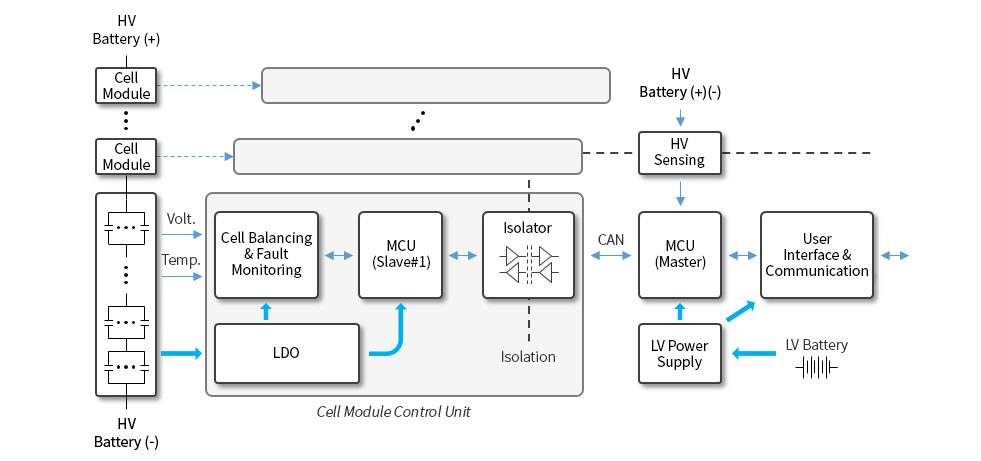 EV, BMS Battery Management System의 부품 적용 구성도 도식화